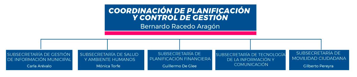 Coordinacion-Planificacion-y-control-de-Gestion