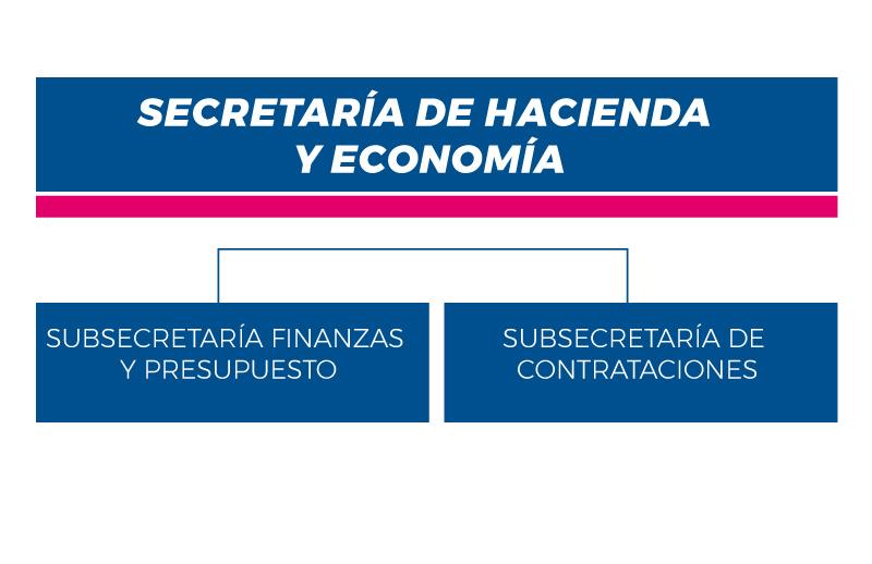 Hacienda-y-Economia